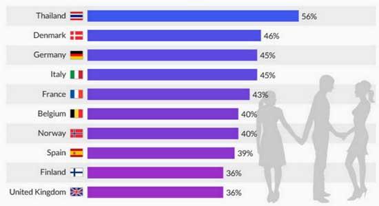 statistiche-incontri-extraconiugali